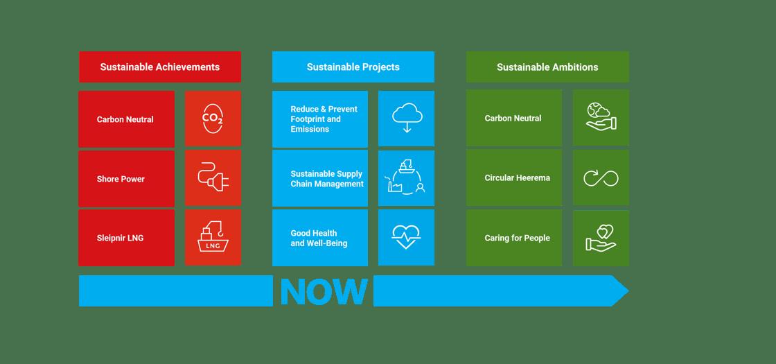 2021_08 Sustainability Roadmap [White Background]
