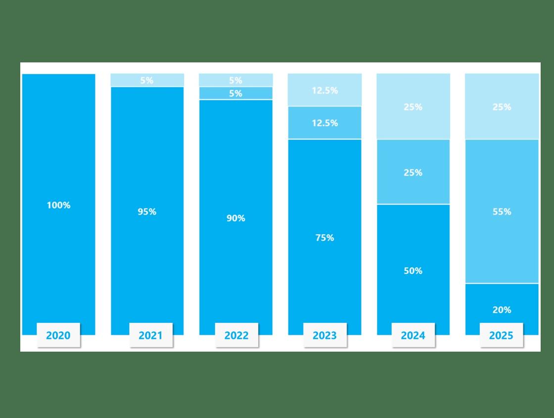 Carbon Neutral Plan_Graph Years (Blue)