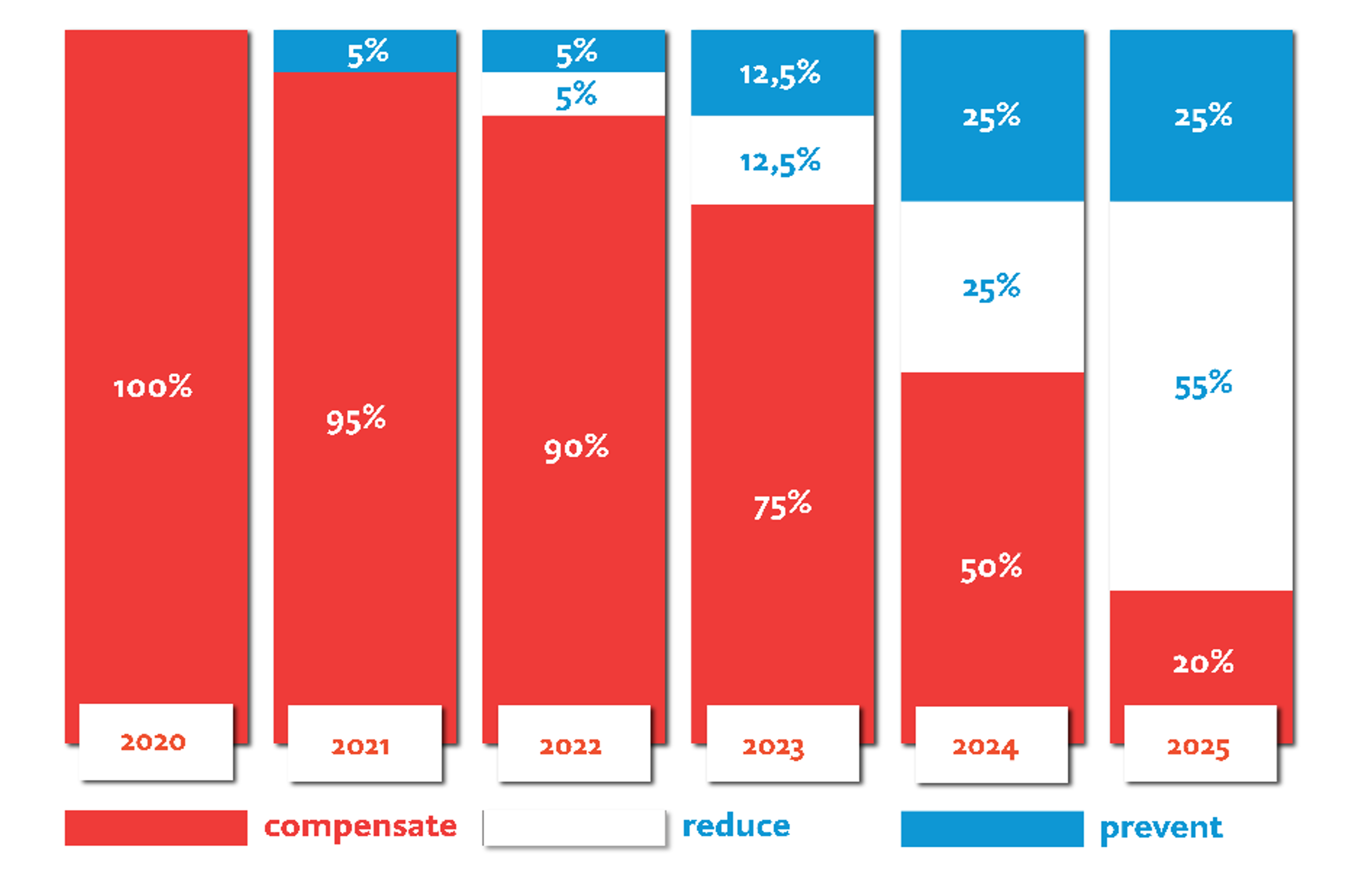 Carbon Neutral Plan_Graph Years (Red)